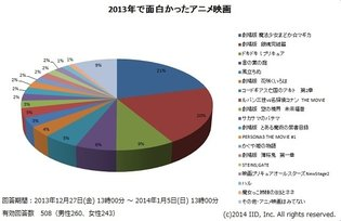 Madoka Magica and Gintama Take Top 2 Spots in Landslide Victory in 2013 Anime Film Survey By Anime Anime